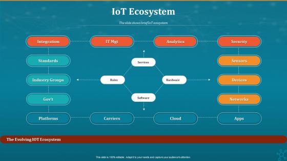 Machine To Machine Communication Iot Ecosystem Structure PDF
