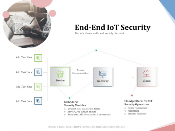 Machine To Machine Communication Outline End End Iot Security Ppt Visual Aids Styles PDF