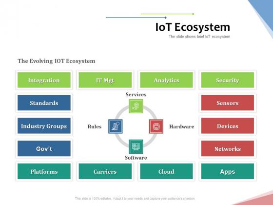 Machine To Machine Communication Outline Iot Ecosystem Ppt Model Brochure PDF