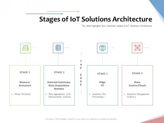 Machine To Machine Communication Outline Stages Of Iot Solutions Architecture Guidelines PDF