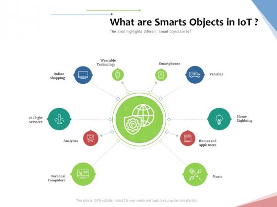 Machine To Machine Communication Outline What Are Smarts Objects In Iot Rules PDF