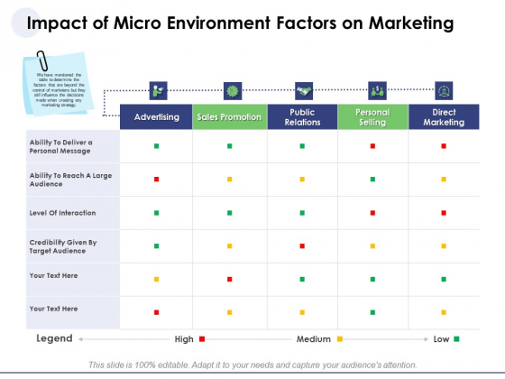 Macro And Micro Marketing Planning And Strategies Impact Of Micro Environment Factors On Marketing Clipart PDF
