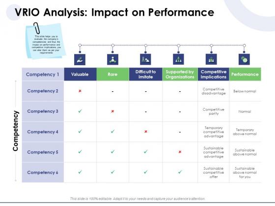 Macro And Micro Marketing Planning And Strategies VRIO Analysis Impact On Performance Infographics PDF