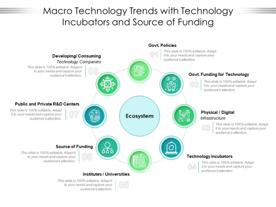 Macro Technology Trends With Technology Incubators And Source Of Funding Ppt PowerPoint Presentation File Guide PDF