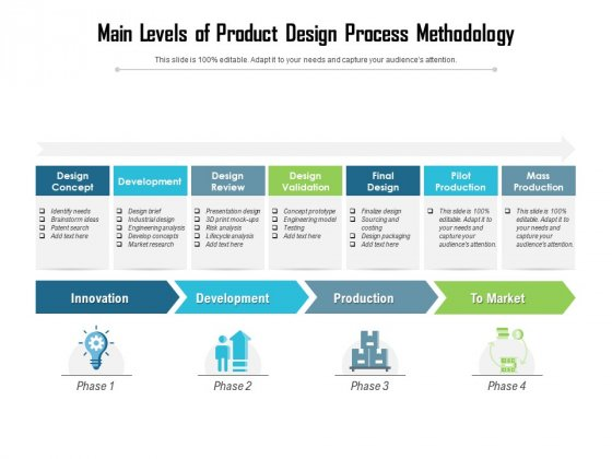 Main Levels Of Product Design Process Methodology Ppt PowerPoint Presentation Gallery Elements PDF