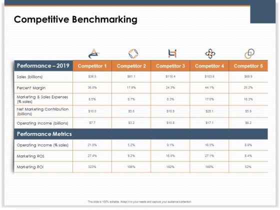 Main Revenues Progress Levers For Each Firm And Sector Competitive Benchmarking  Formats PDF