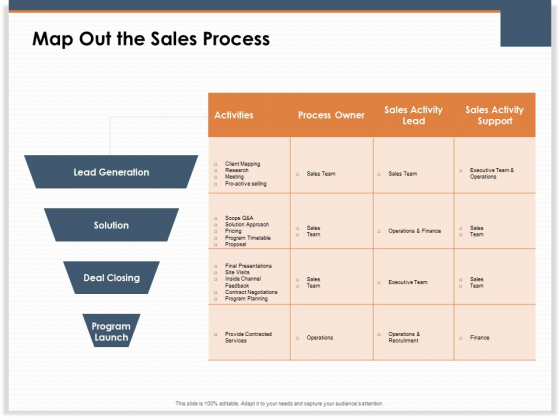 Main Revenues Progress Levers For Each Firm And Sector Map Out The Sales Process Structure PDF