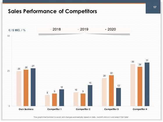 Main_Revenues_Progress_Levers_For_Each_Firm_And_Sector_Ppt_PowerPoint_Presentation_Complete_Deck_With_Slides_Slide_17