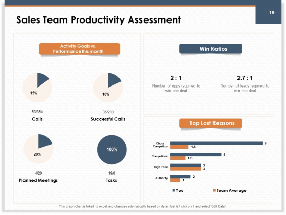 Main_Revenues_Progress_Levers_For_Each_Firm_And_Sector_Ppt_PowerPoint_Presentation_Complete_Deck_With_Slides_Slide_19