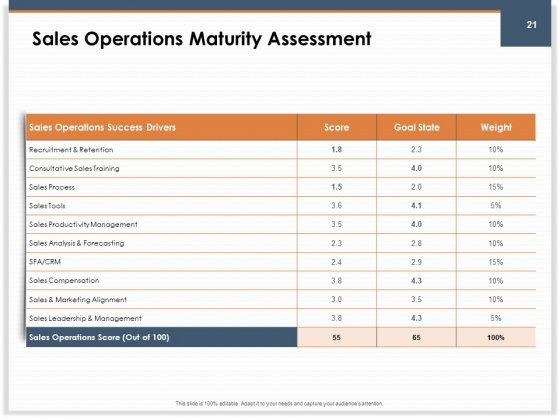 Main_Revenues_Progress_Levers_For_Each_Firm_And_Sector_Ppt_PowerPoint_Presentation_Complete_Deck_With_Slides_Slide_21