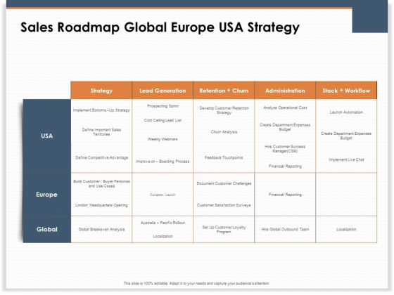 Main Revenues Progress Levers For Each Firm And Sector Sales Roadmap Global Europe USA Strategy Download PDF