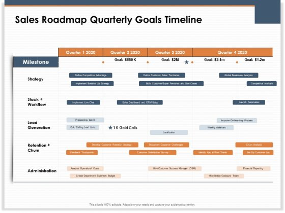 Main Revenues Progress Levers For Each Firm And Sector Sales Roadmap Quarterly Goals Timeline Icons PDF