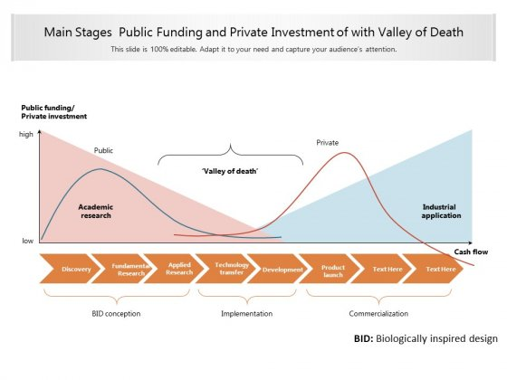 Main Stages Public Funding And Private Investment Of With Valley Of Death Ppt PowerPoint Presentation Professional Model