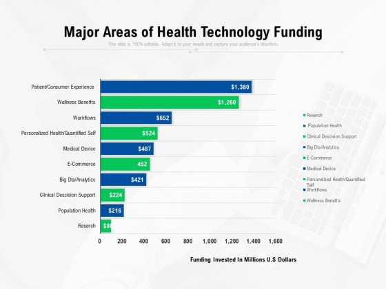 Major Areas Of Health Technology Funding Ppt PowerPoint Presentation Gallery Tips PDF