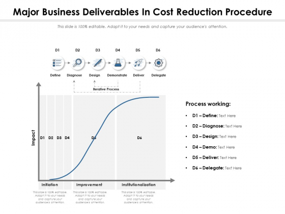 Major Business Deliverables In Cost Reduction Procedure Ppt PowerPoint Presentation Slides Download PDF