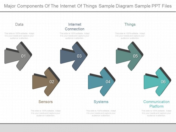 Major Components Of The Internet Of Things Sample Diagram Sample Ppt Files