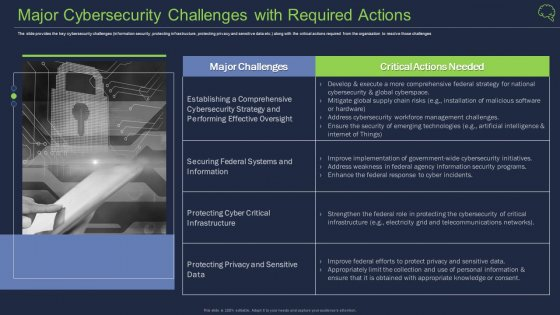 Major Cybersecurity Challenges With Required Actions Ppt Pictures Background Designs PDF