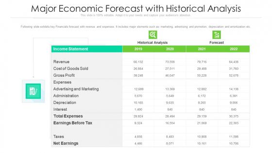 Major Economic Forecast With Historical Analysis Ppt PowerPoint Presentation Icon Professional PDF