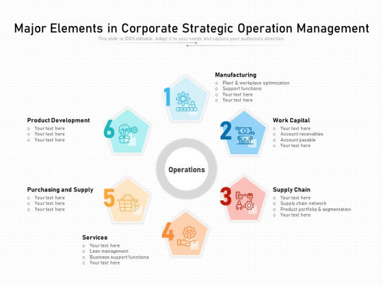 Major Elements In Corporate Strategic Operation Management Ppt PowerPoint Presentation File Guidelines PDF
