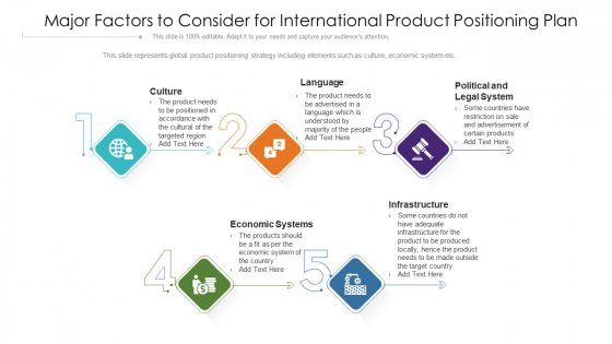 Major Factors To Consider For International Product Positioning Plan Ppt Gallery Design Inspiration PDF