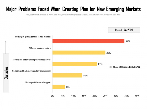 Major Problems Faced When Creating Plan For New Emerging Markets Ppt PowerPoint Presentation Gallery Visuals PDF