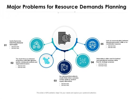 Major Problems For Resource Demands Planning Ppt PowerPoint Presentation File Ideas PDF
