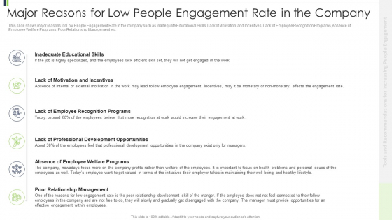 Major_Reasons_For_Low_People_Engagement_Rate_In_The_Company_Summary_PDF_Slide_1