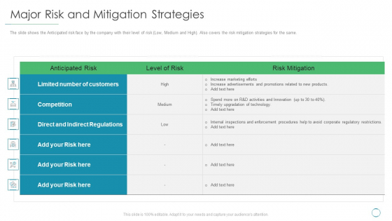 Major Risk And Mitigation Strategies Ppt Pictures Inspiration PDF