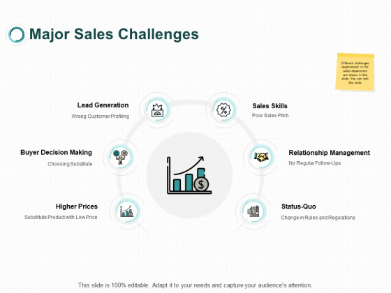 Major Sales Challenges Decision Making Ppt PowerPoint Presentation Model Picture