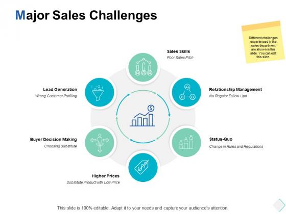 Major Sales Challenges Ppt PowerPoint Presentation File Designs Download