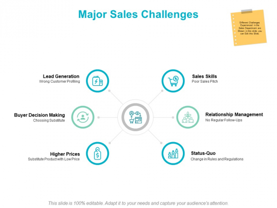 Major Sales Challenges Ppt PowerPoint Presentation Infographic Template Graphics Pictures