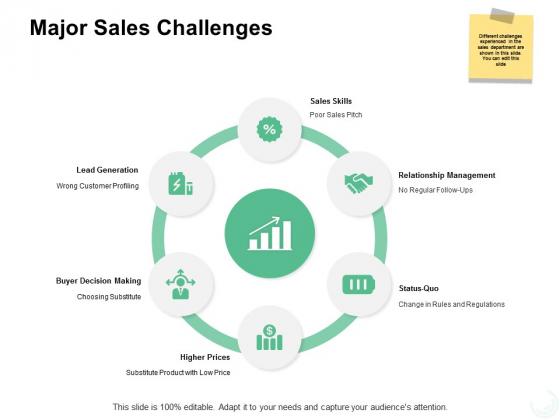 Major Sales Challenges Ppt PowerPoint Presentation Show Grid