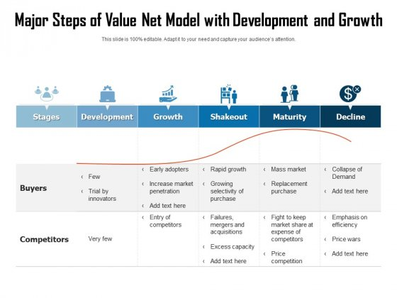 Major Steps Of Value Net Model With Development And Growth Ppt PowerPoint Presentation Infographic Template Icons PDF