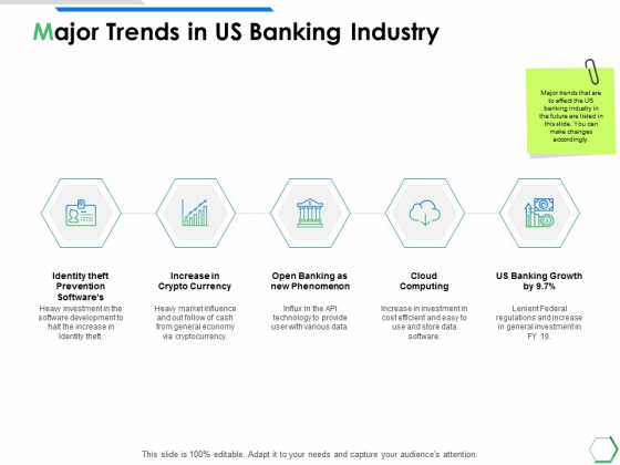 Major Trends In Us Banking Industry Ppt PowerPoint Presentation Portfolio Picture