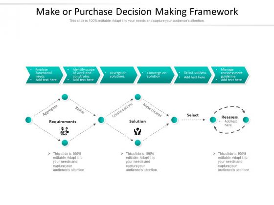Make Or Purchase Decision Making Framework Ppt PowerPoint Presentation Portfolio File Formats PDF