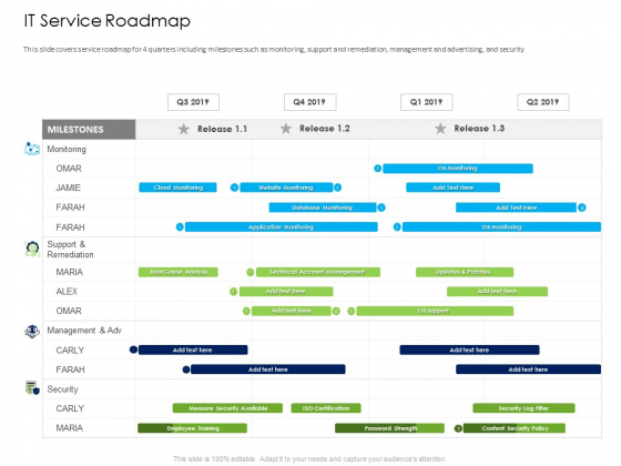 Managed IT Services Pricing Model IT Service Roadmap Ppt Summary Grid PDF
