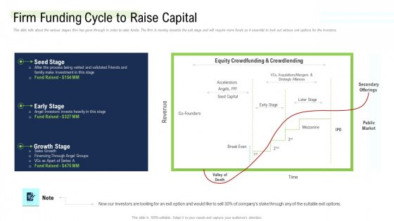 Management Acquisition As Exit Strategy Ownership Transfer Firm Funding Cycle To Raise Capital Demonstration PDF