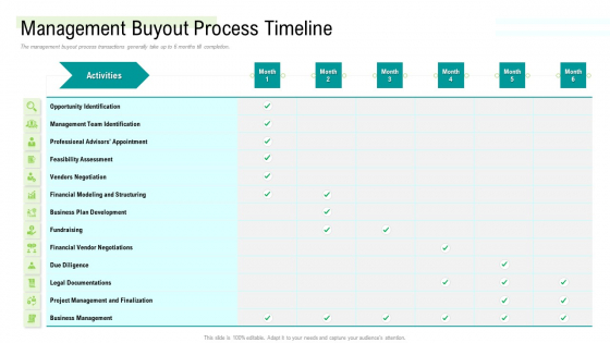 Management Acquisition As Exit Strategy Ownership Transfer Management Buyout Process Timeline Professional PDF