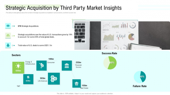 Management Acquisition As Exit Strategy Ownership Transfer Strategic Acquisition By Third Party Market Insights Ideas PDF