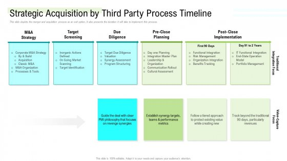 Management Acquisition As Exit Strategy Ownership Transfer Strategic Acquisition By Third Party Process Timeline Rules PDF