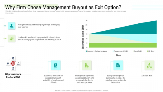 Management Acquisition As Exit Strategy Ownership Transfer Why Firm Chose Management Buyout As Exit Option Professional PDF