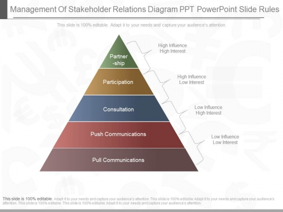Management Of Stakeholder Relations Diagram Ppt Powerpoint Slide Rules