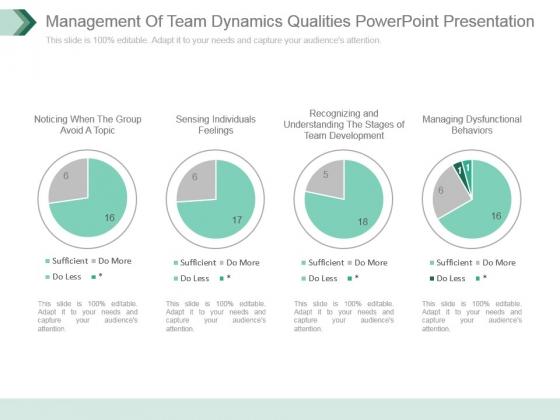Management Of Team Dynamics Qualities Powerpoint Presentation