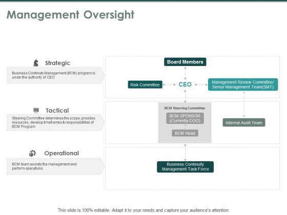 Management Oversight Strategic Operational Ppt PowerPoint Presentation Show Good