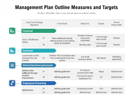 Management Plan Outline Measures And Targets Ppt PowerPoint Presentation Summary Rules PDF