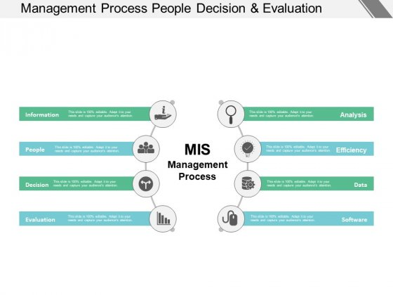 Management Process People Decision And Evaluation Ppt PowerPoint Presentation Infographic Template Diagrams