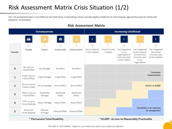 Management Program Presentation Risk Assessment Matrix Crisis Situation Assets Slides PDF