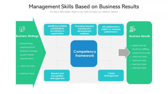 Management Skills Based On Business Results Ppt PowerPoint Presentation File Demonstration PDF