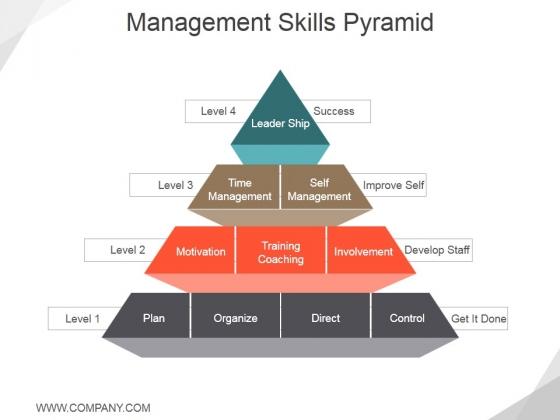 Management Skills Pyramid Ppt PowerPoint Presentation Portfolio Graphics Pictures