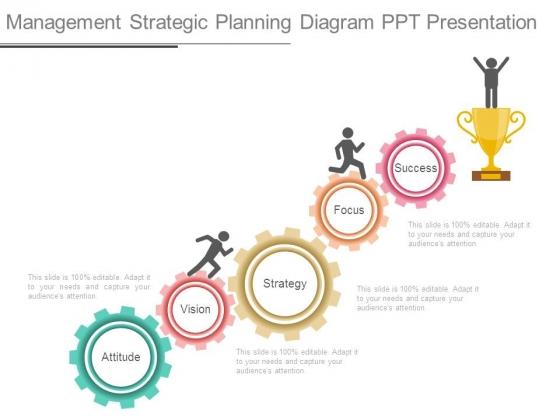 Management Strategic Planning Diagram Ppt Presentation